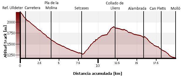 http://www.travesiapirenaica.com/gr11/perfiles/etapa39.jpg