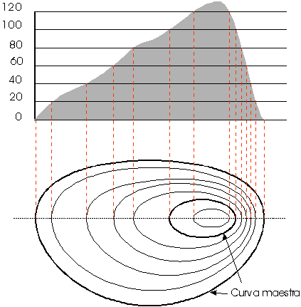Curvas de nivel / Imagen: Pastranec (vía Wikimedia Commons)