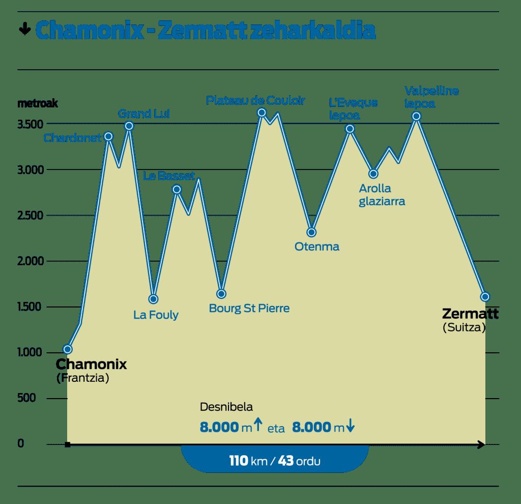 Chamonix-Zermatt  / Foto: Berria [CC BY-SA 4.0]